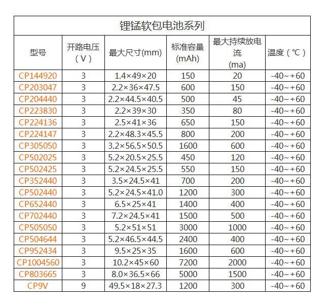 锂锰HRL CELL MODLES