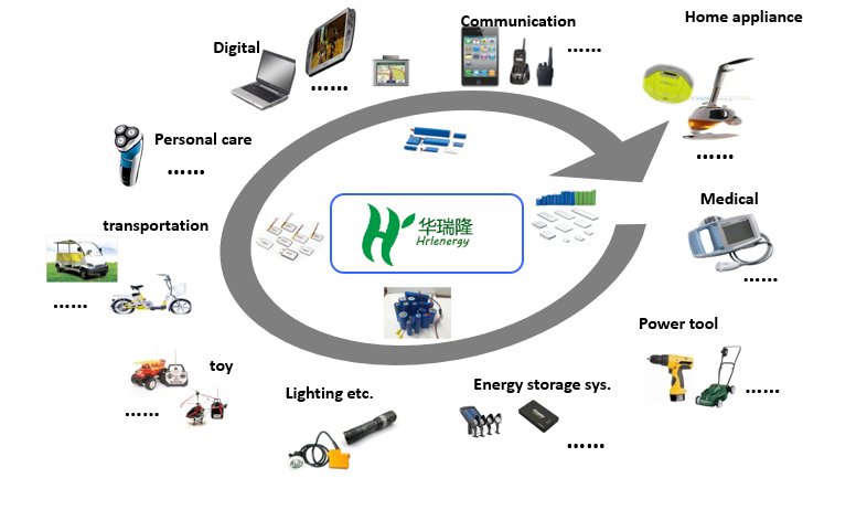 hrl battery China manufacturer lithium ion